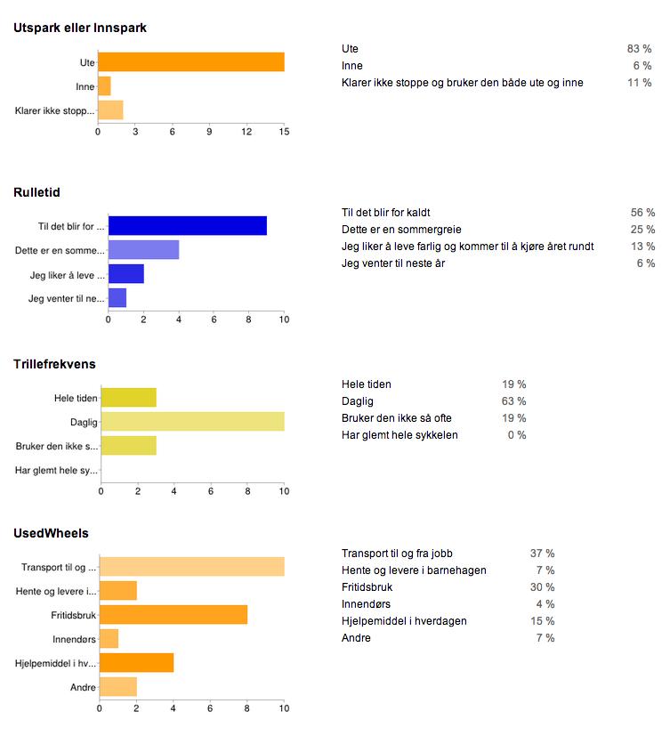 Resultat brukerundersøkelse sparkesykler for voksne
